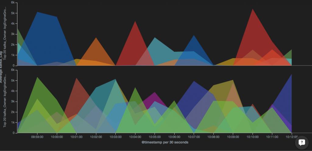 graphs kibana 4