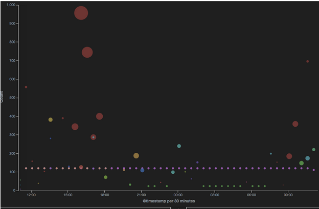 colorful bubble charts kibana