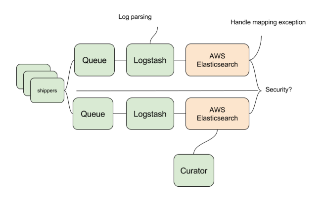 How to Use AWS Elasticsearch for Log Management | Logz io