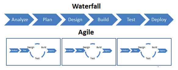 waterfall vs agile development