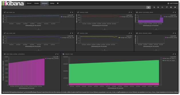 monitor redis performance with kibana dashboard