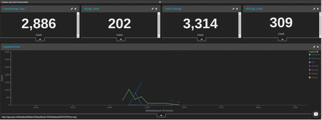 siem dashboard with event histogram and count