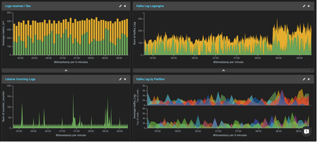 Grafana vs. Kibana: 5 Key Differences