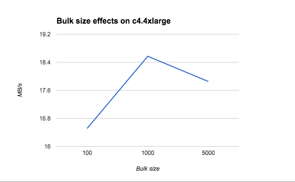bulk size effects