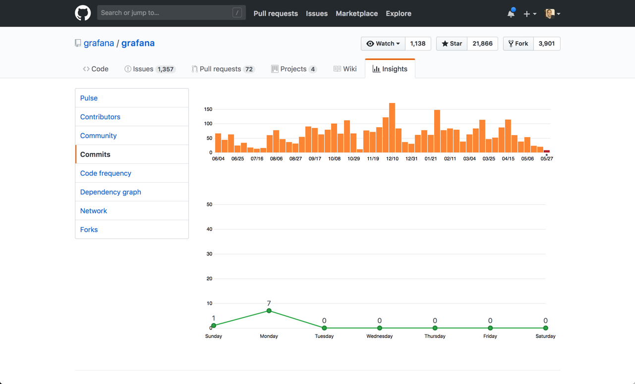 Grafana vs  Kibana: The Key Differences to Know | Logz io