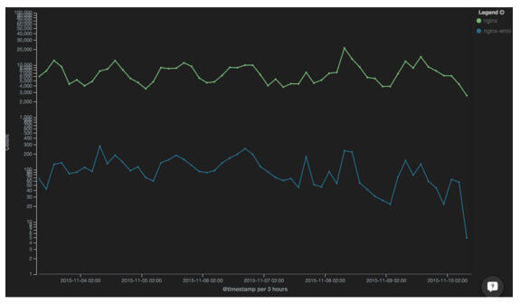 nginx operational analysis