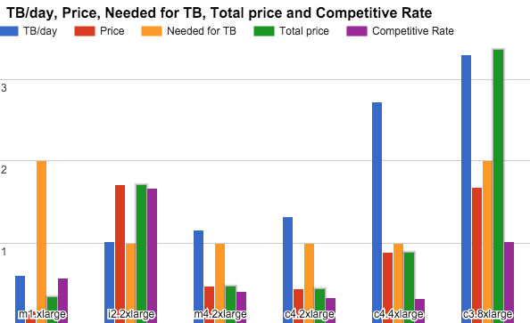 total price and competitive rate