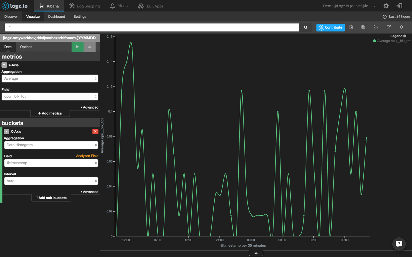 Anomaly Detection with the ELK Stack | Logz io