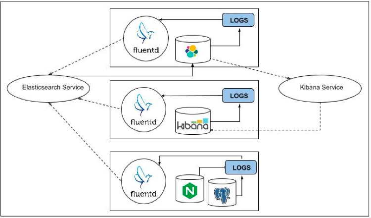 Kubernetes Log Analysis With Fluentd, Elasticsearch, and