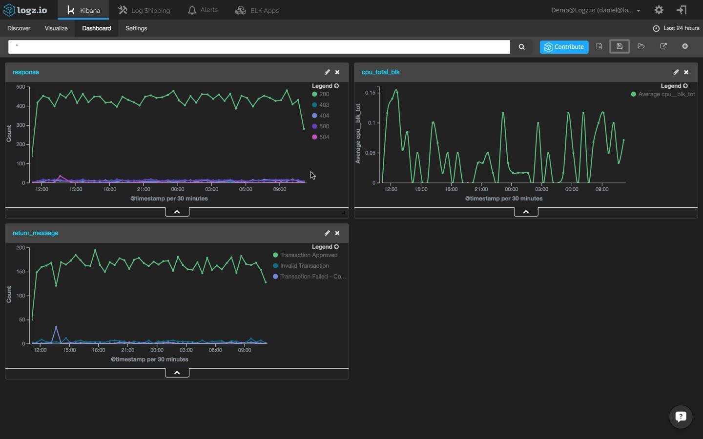 event log correlations dashboard