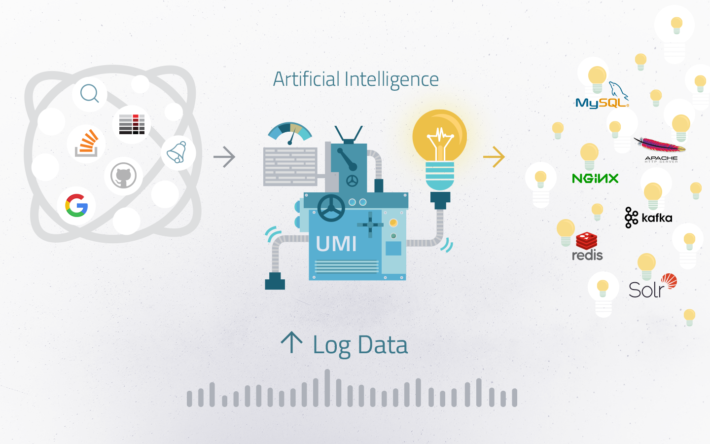 artificial intelligence log data