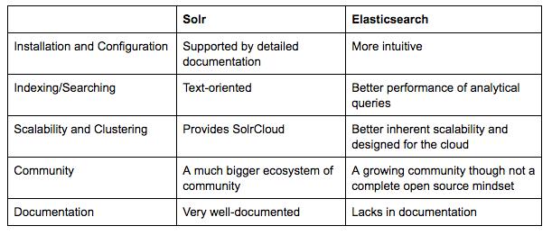 elasticsearch solr comparison chart