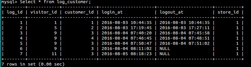 magento mysql database