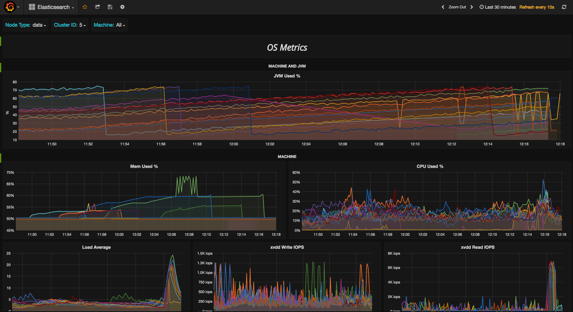 How We Monitor Elasticsearch with Graphite and Grafana | Logz io