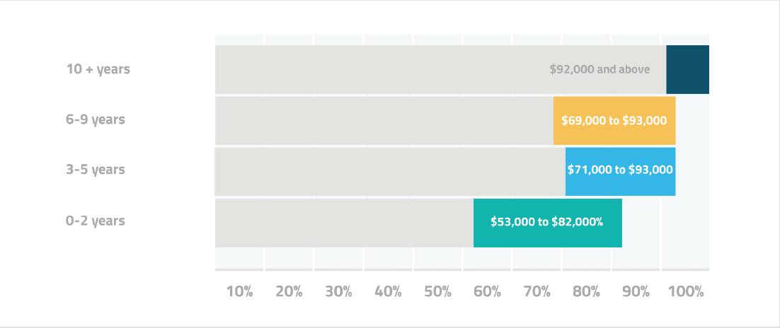 us devops salary ranges