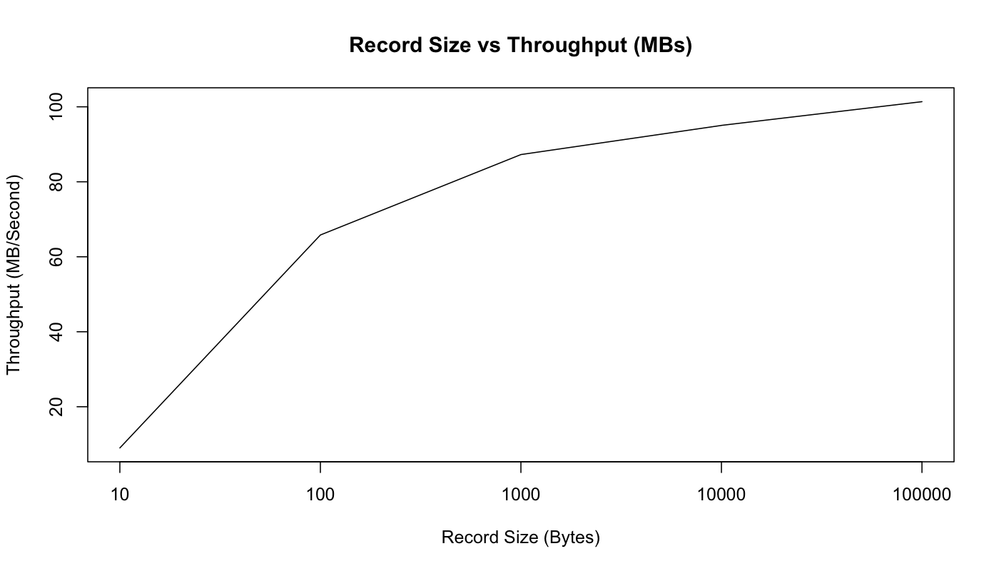 message size vs throughput