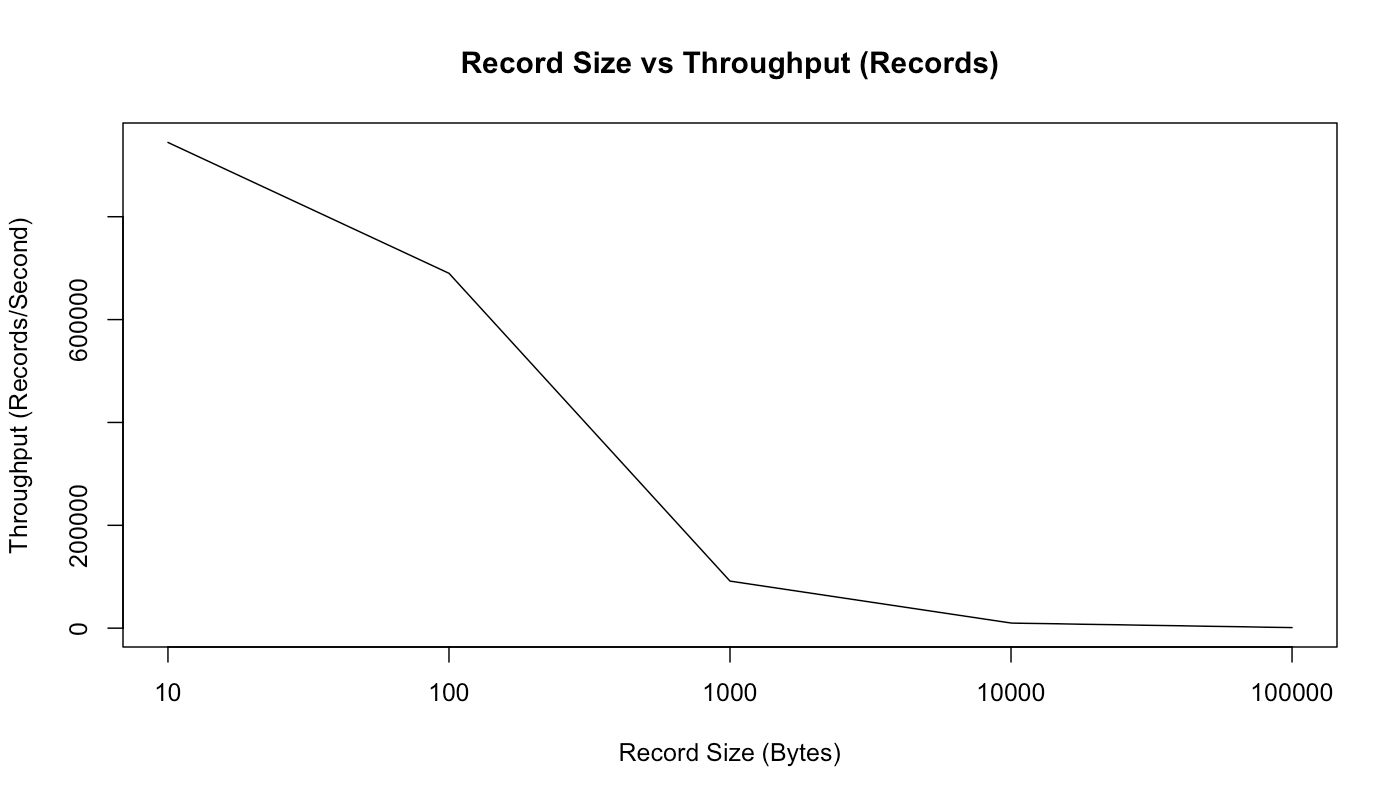 record size vs throughput