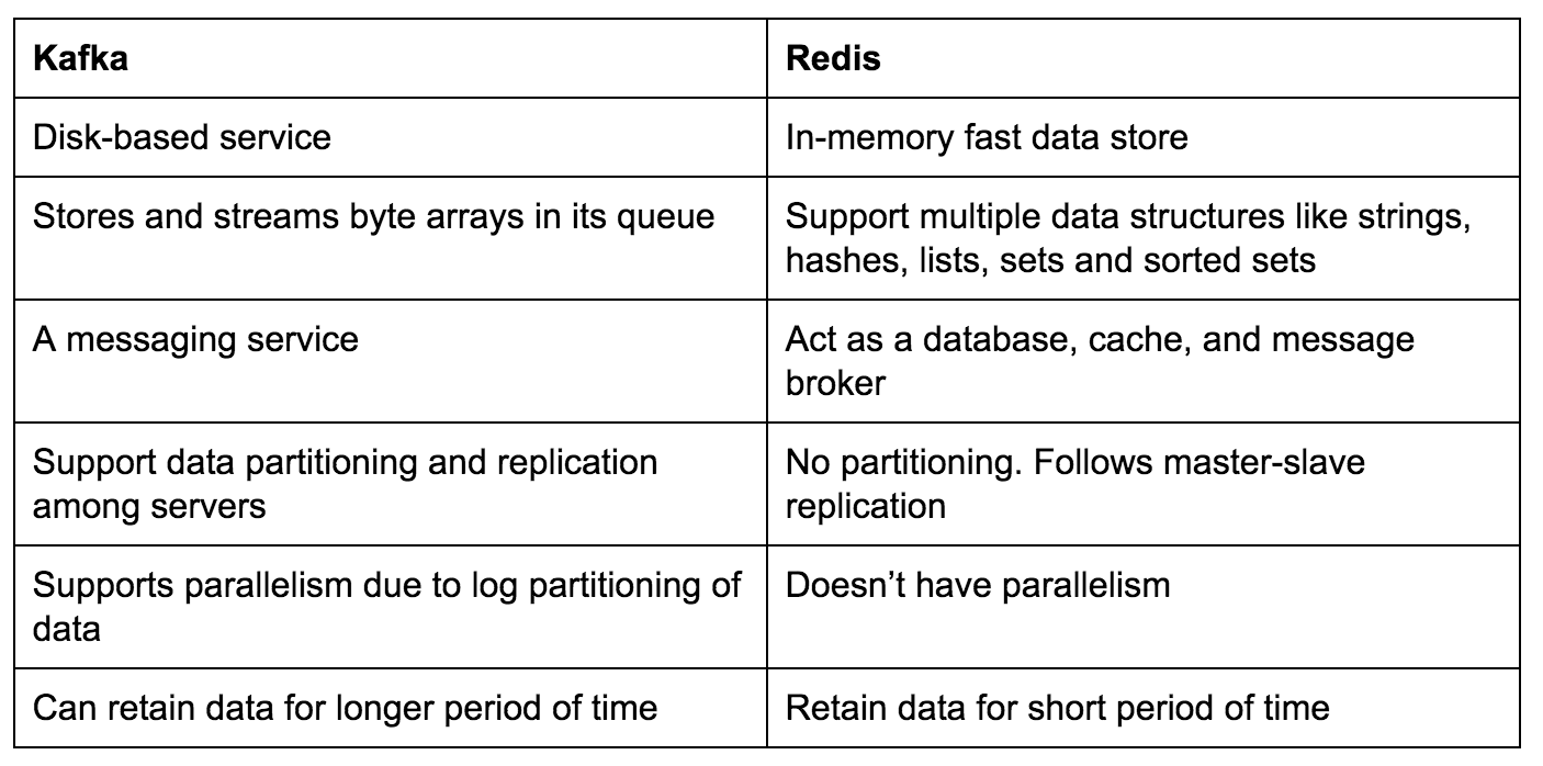 table of kafka vs redis differences
