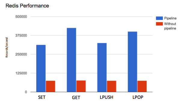 throughput vs command with or without redis pipeline