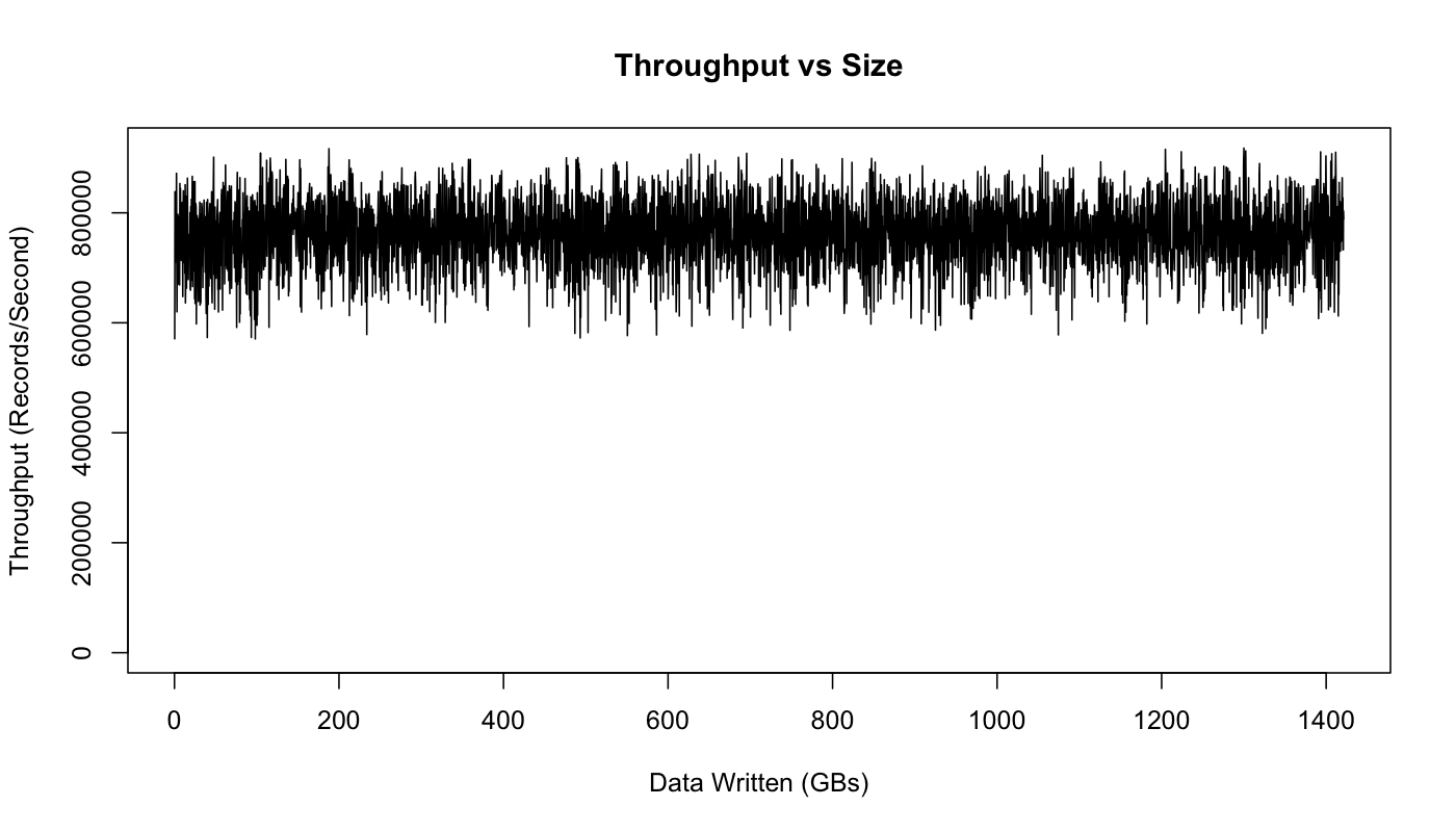 Kafka vs  Redis: Log Aggregation Capabilities and Performance | Logz io