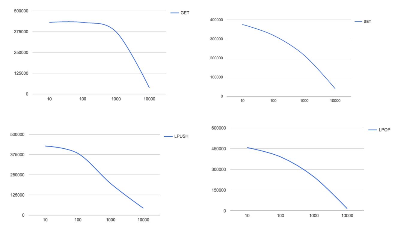 throughput vs different message size