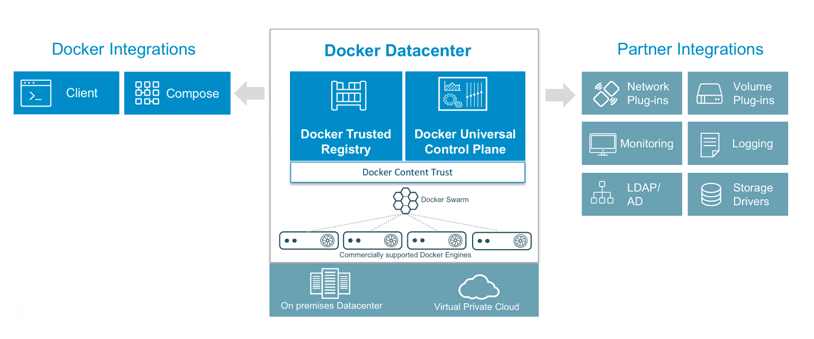 docker data center