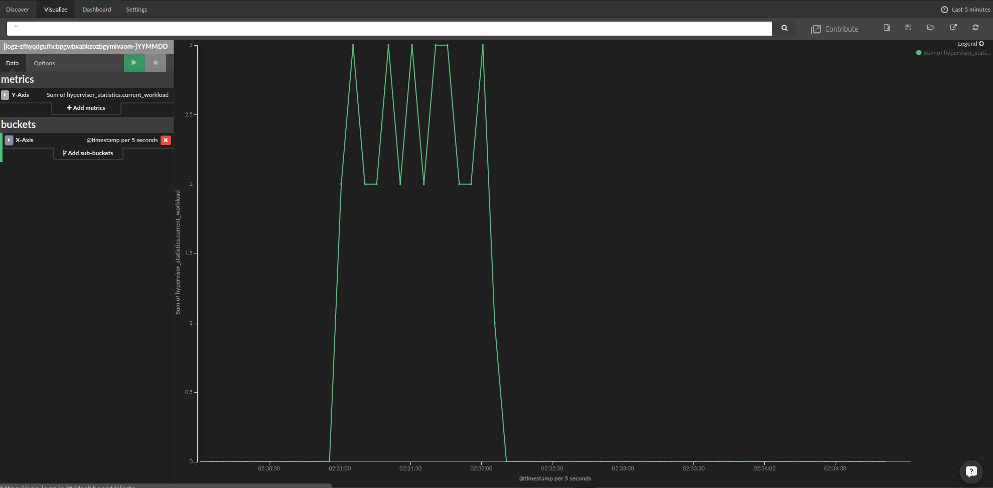 hypervisor current workload over time