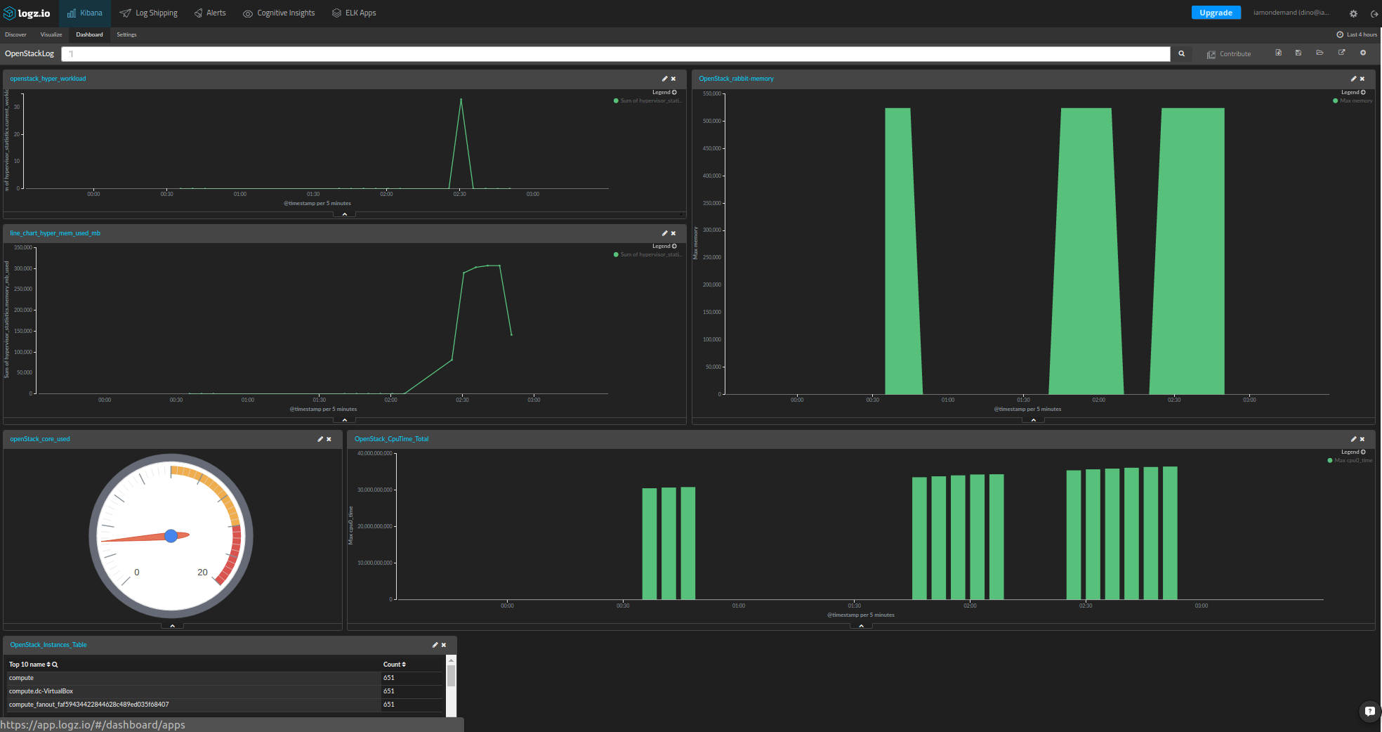 openstack monitoring dashboard