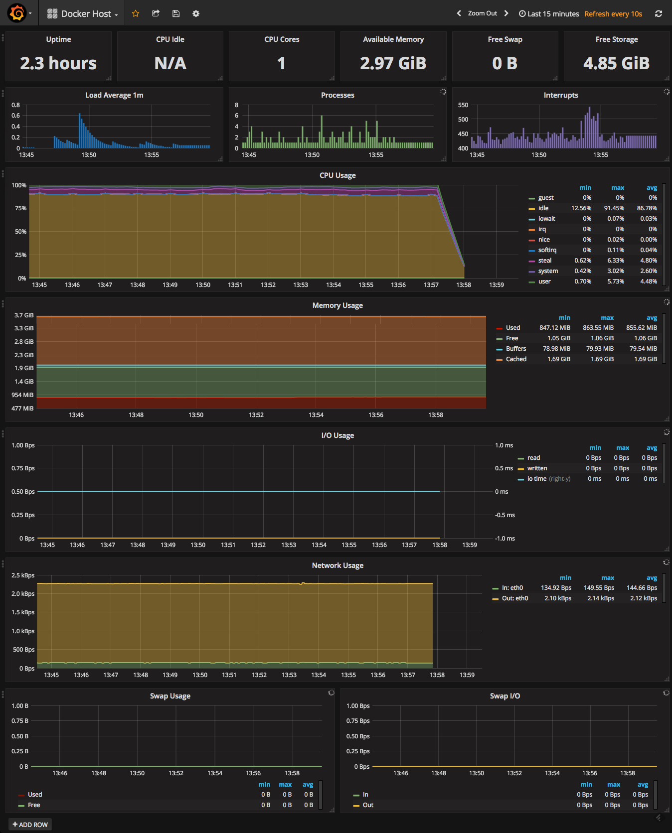 docker host dashboard