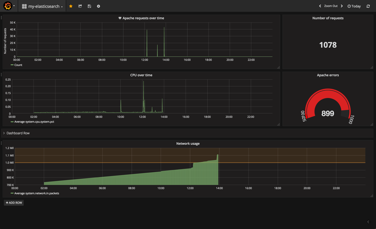 grafana elk dashboard