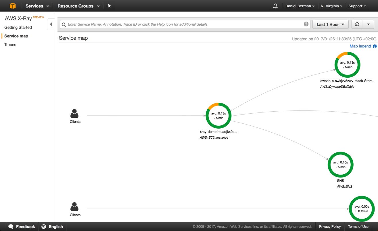 map of aws requests