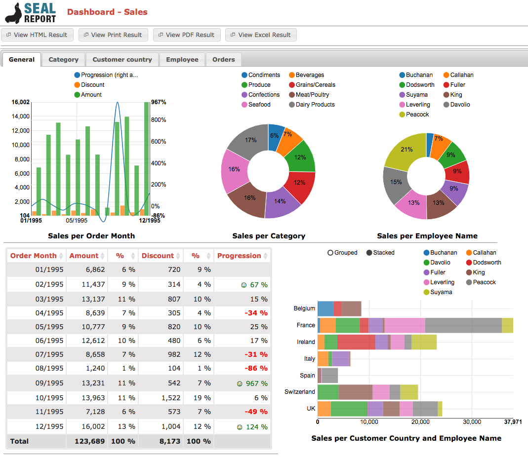 16 Free and Open-Source Business Intelligence Tools - DZone Big Data