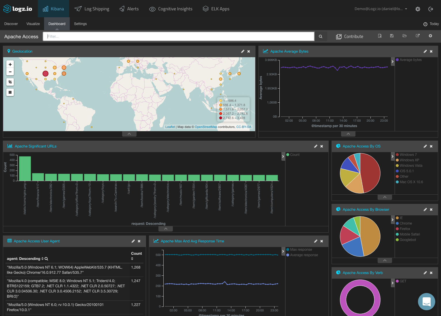 16 Free and Open Source Business Intelligence Tools - Logz.io
