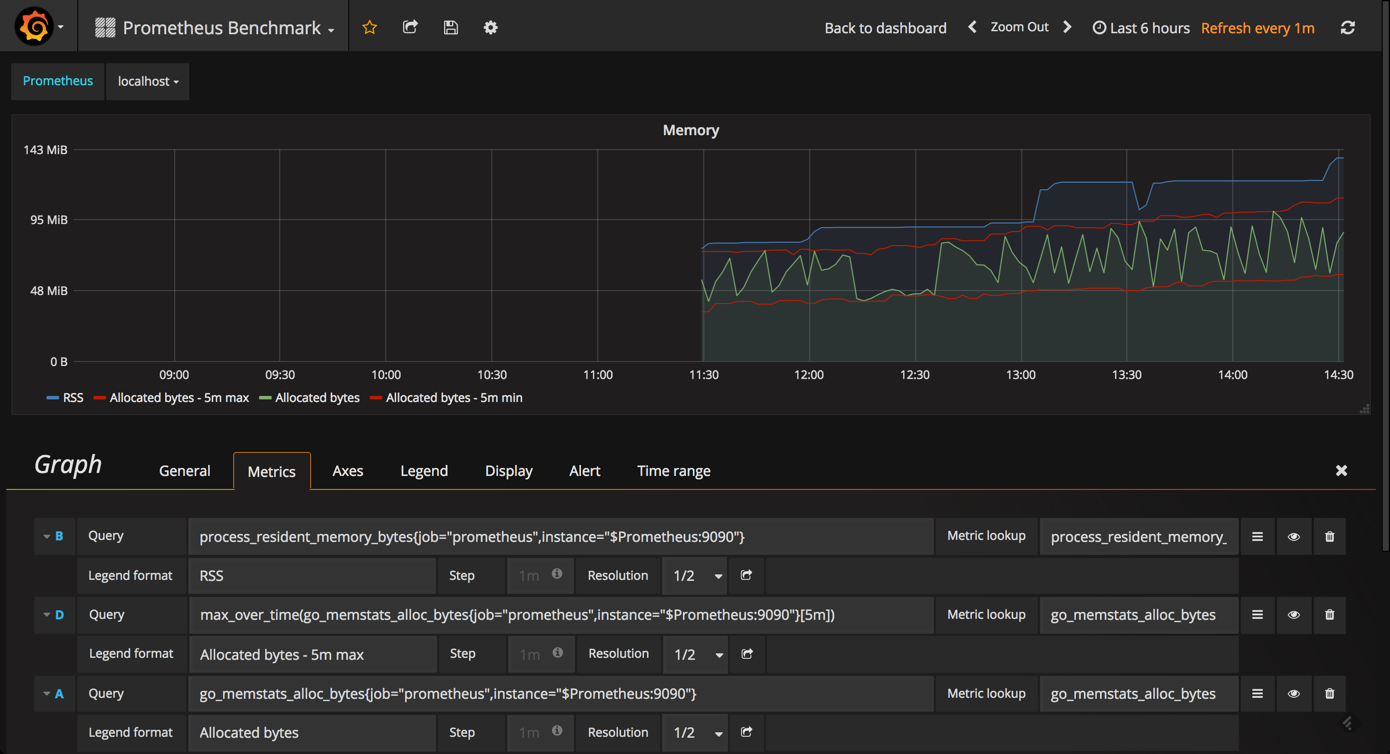 Prometheus Monitoring With Grafana - DZone Performance