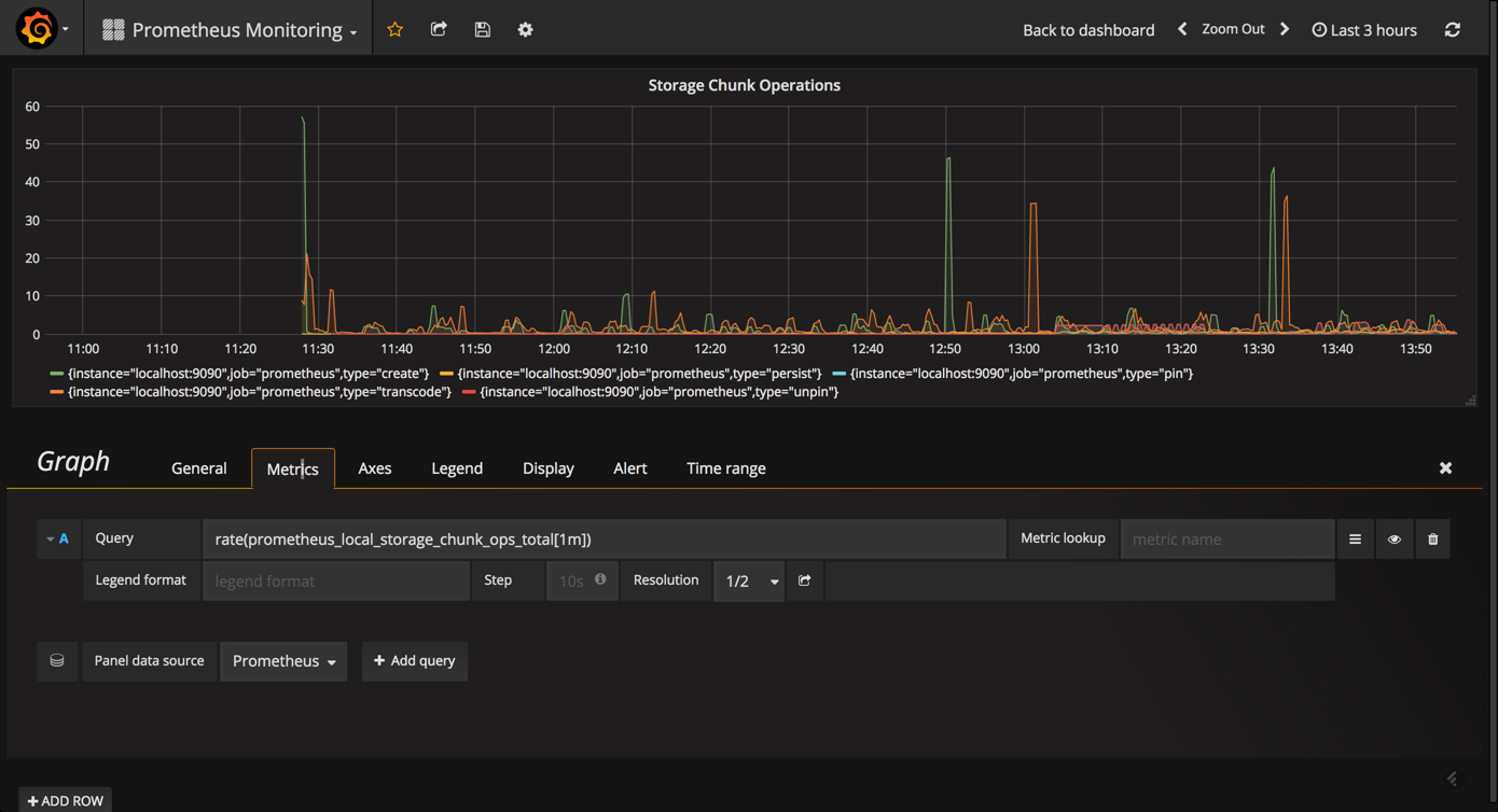 Prometheus Monitoring Using Grafana | Logz io