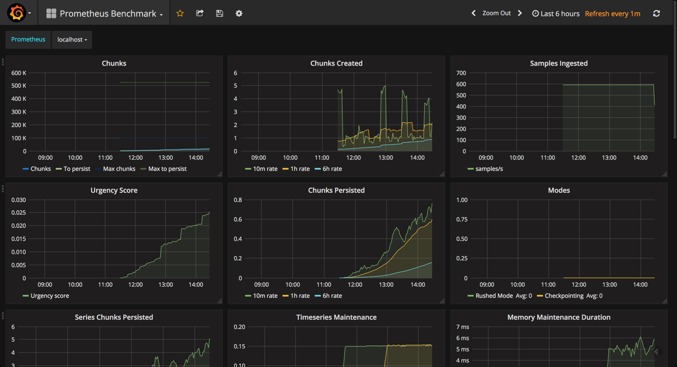 prometheus benchmark dashboard