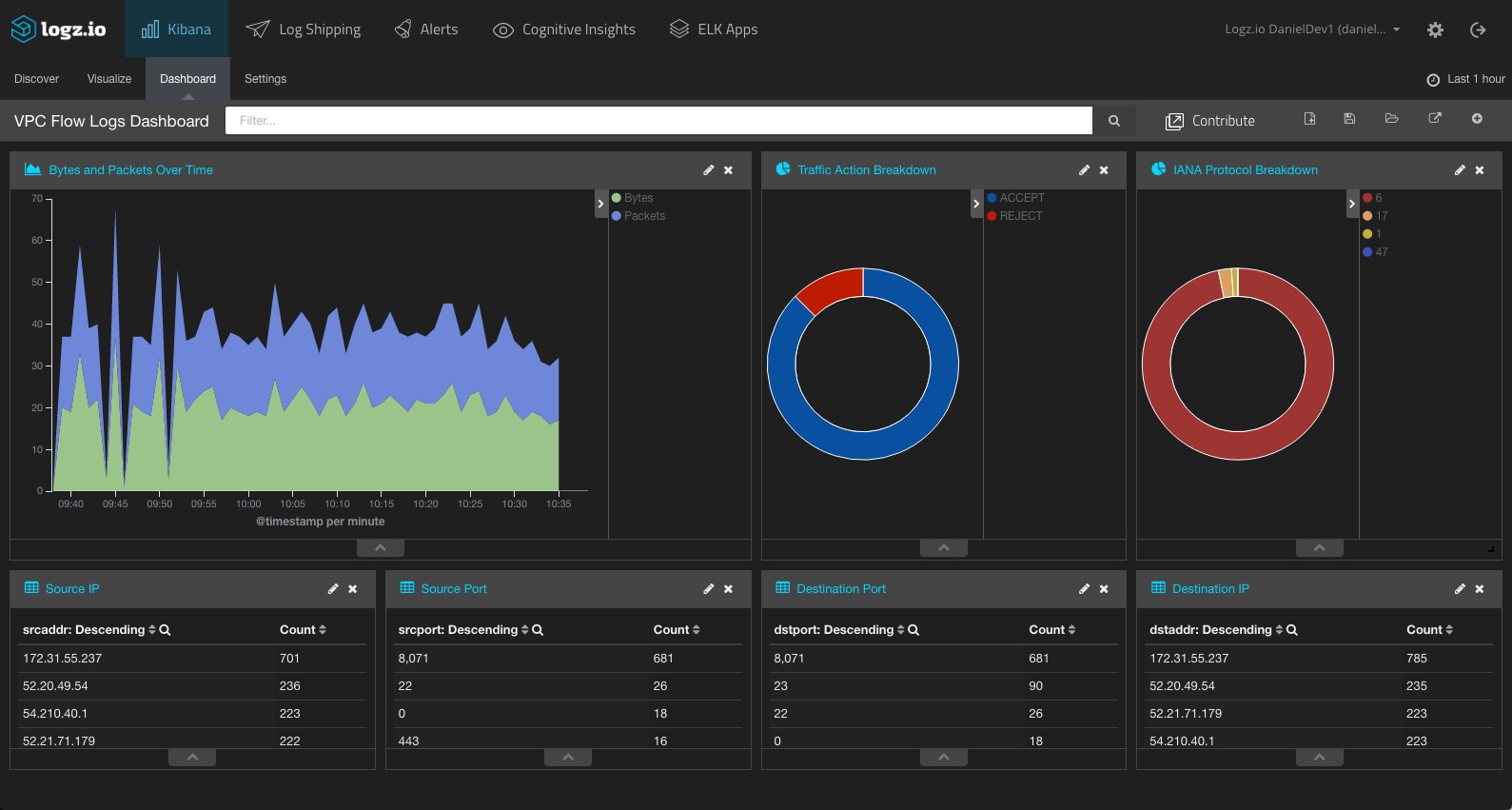 vpc flow log monitoring dashboard