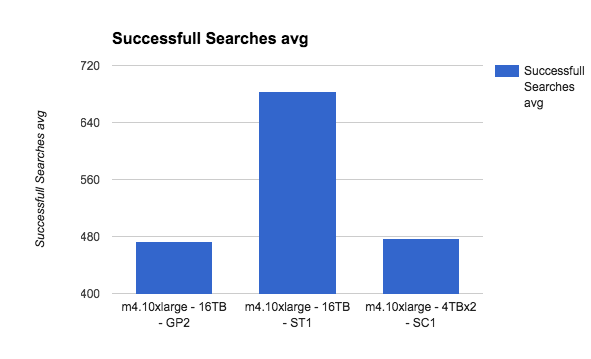 average successful searches
