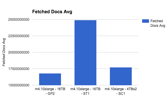 fetched doc avg