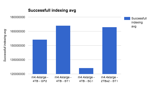 successful indexing average two