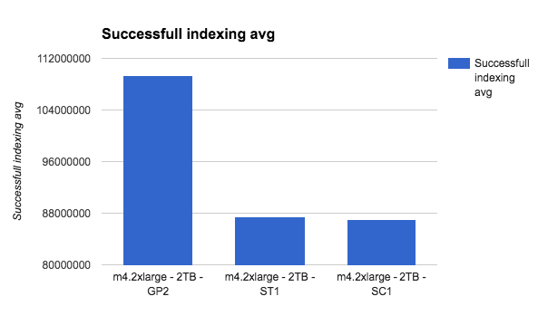 successful indexing average