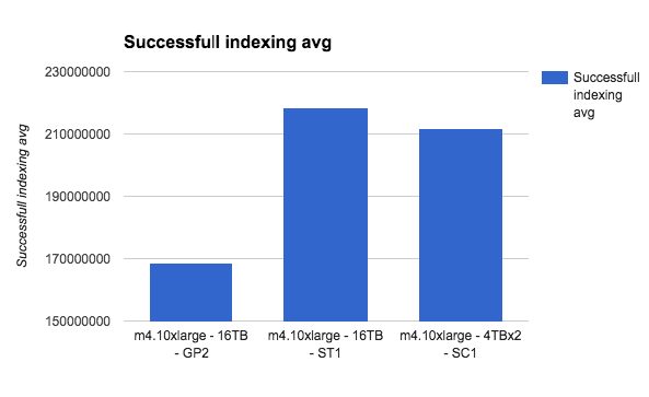 successful indexing avg
