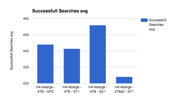 successful searches average two