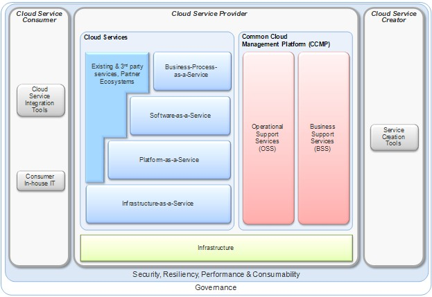 cloud application infrastructure