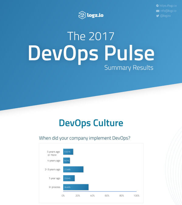 devops pulse study infographic