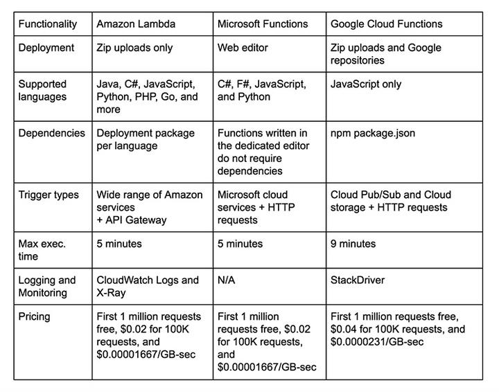 AWS Lambda vs  Azure Functions vs  Google Functions | Logz io