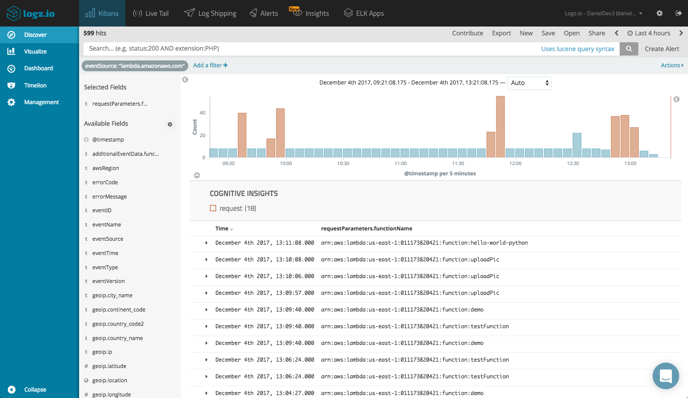 Monitoring AWS Lambda Invocations With the ELK Stack - DZone Cloud