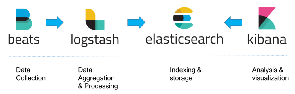 ELK Stack Architecture