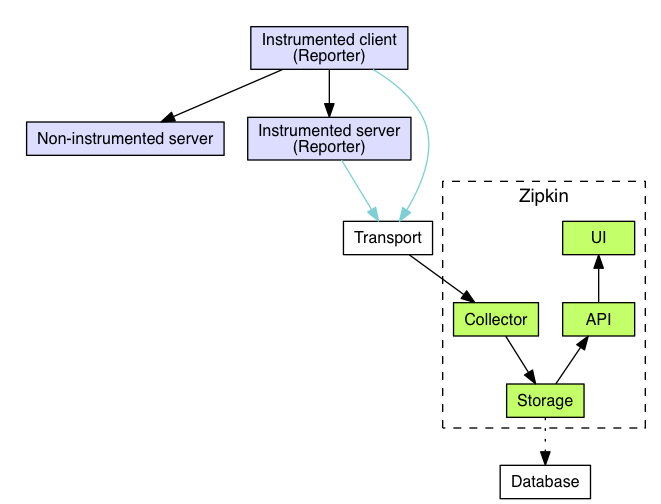 System architecture for distributed tracing tool Zipkin