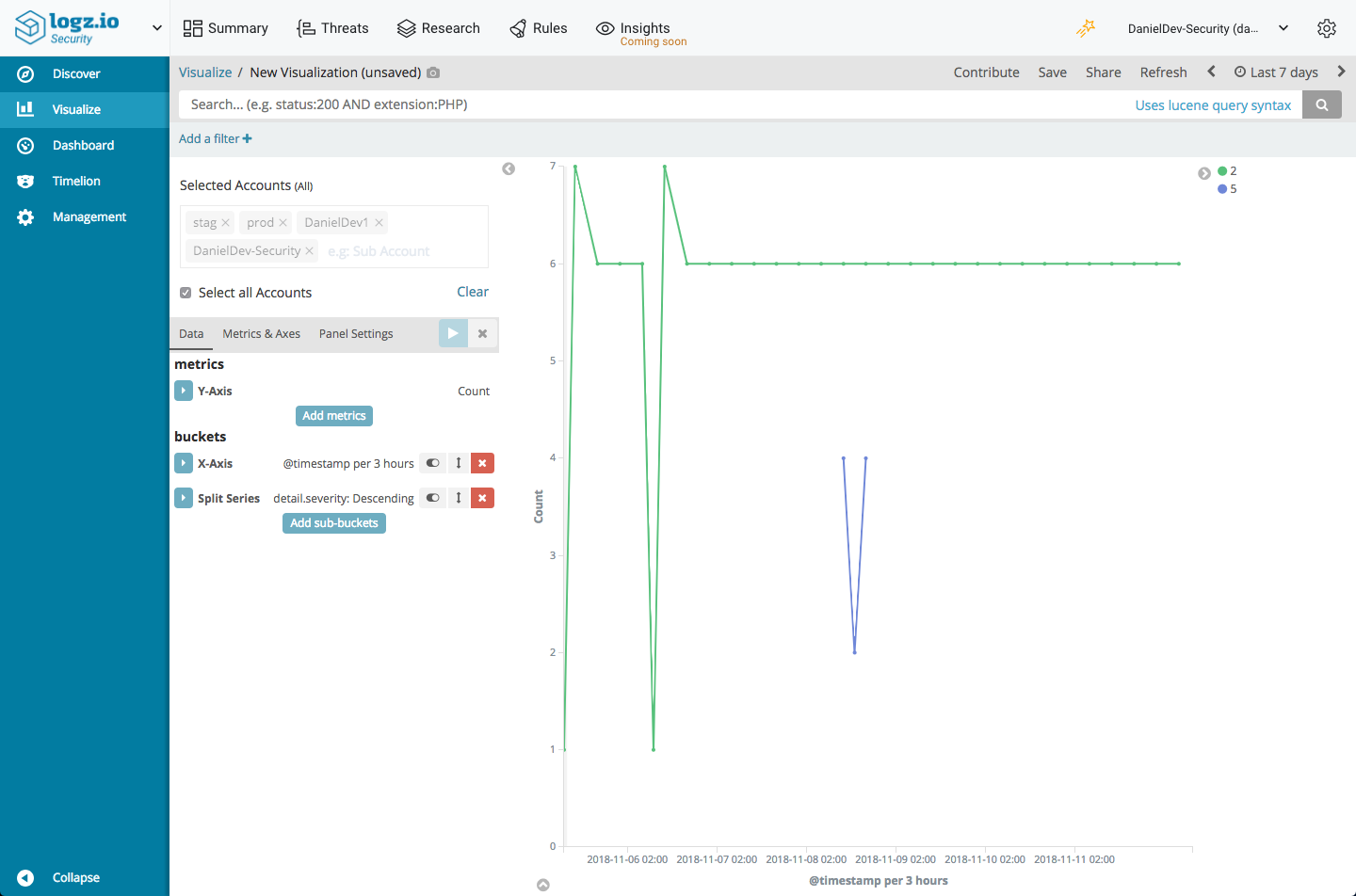 AWS GuardDuty Monitoring with Logz io Security Analytics and the ELK